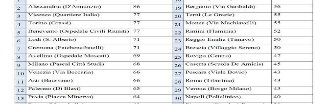 Asti all'undicesima posizione in Italia